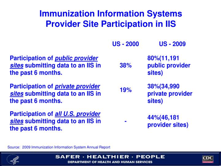 Immunization Information Systems