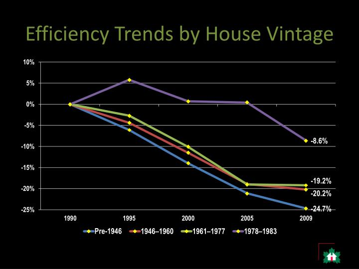 Efficiency Trends by House Vintage