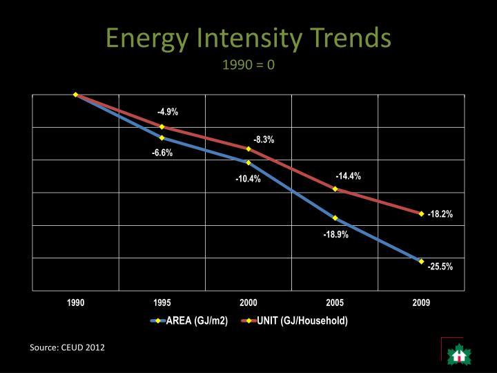 Energy Intensity Trends