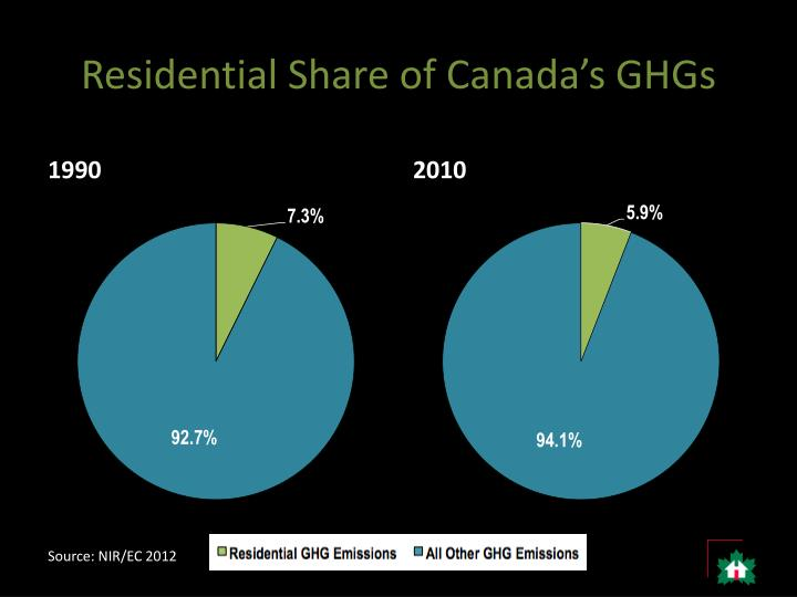 Residential share of canada s ghgs