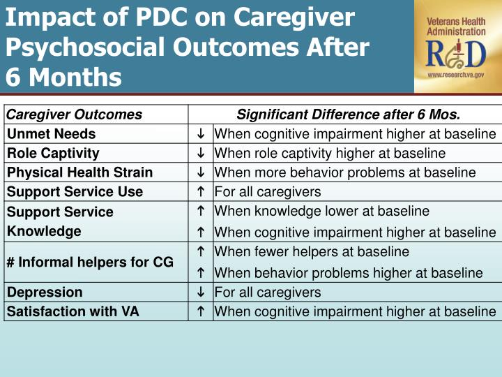 Impact of PDC on Caregiver
