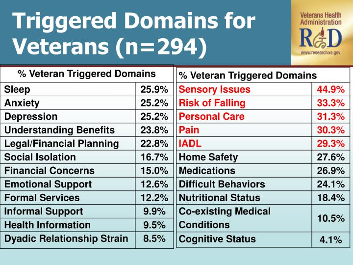 Triggered Domains for Veterans (n=294)