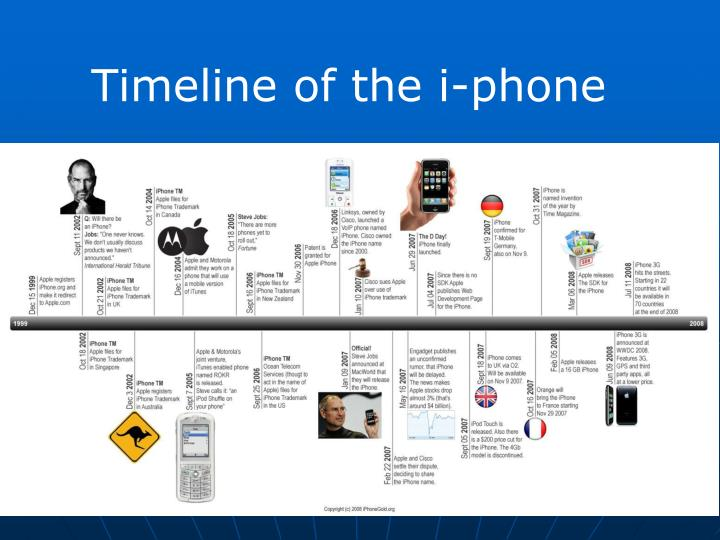 Timeline of the