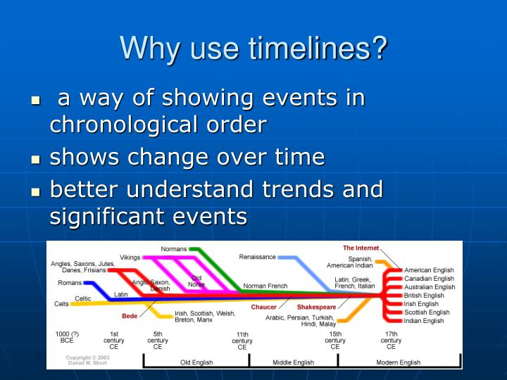 Why use timelines?