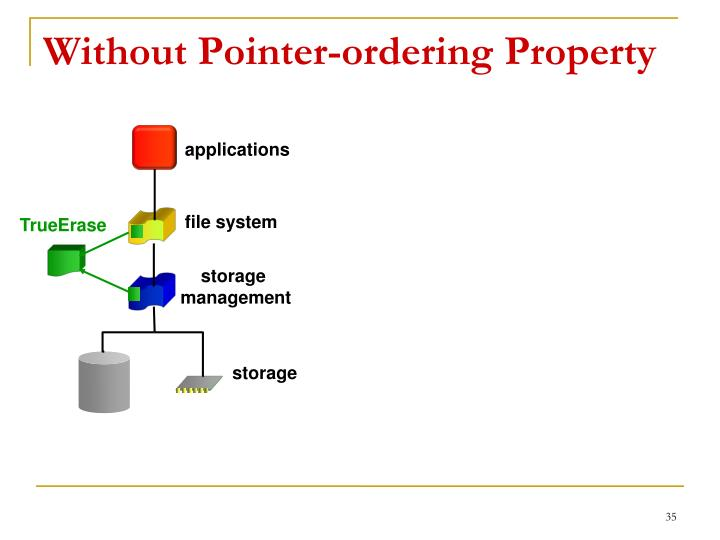 Without Pointer-ordering Property