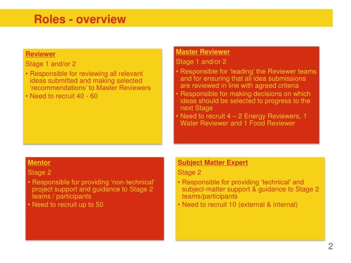 Roles - overview