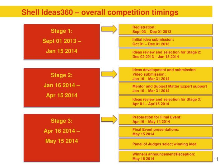 Shell ideas360 overall competition timings