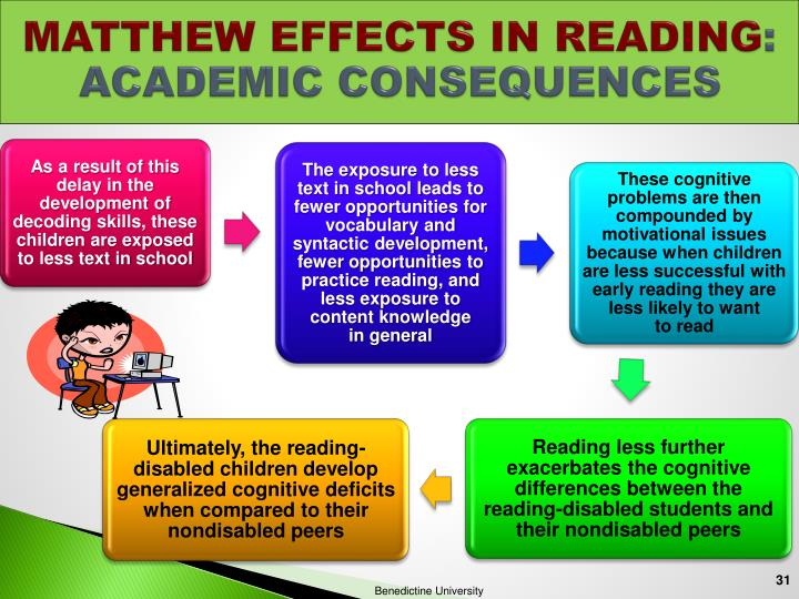 MATTHEW EFFECTS IN READING