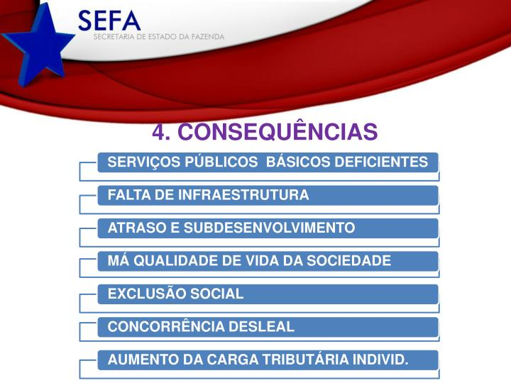 4. CONSEQUÊNCIAS
