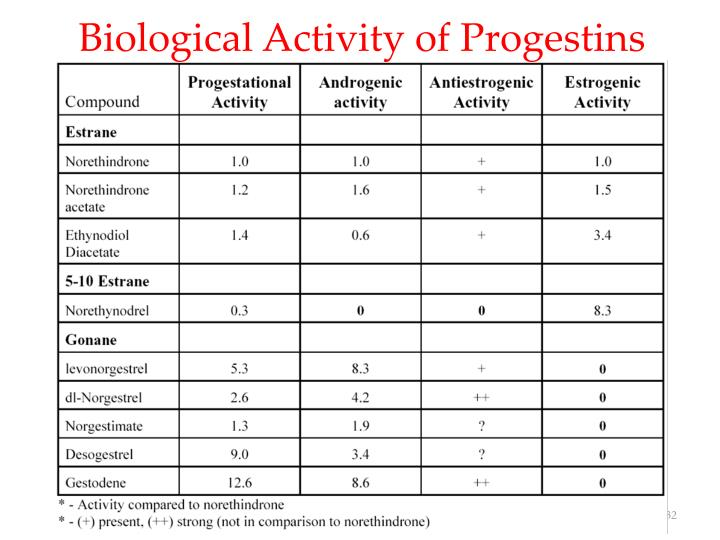 Biological Activity of