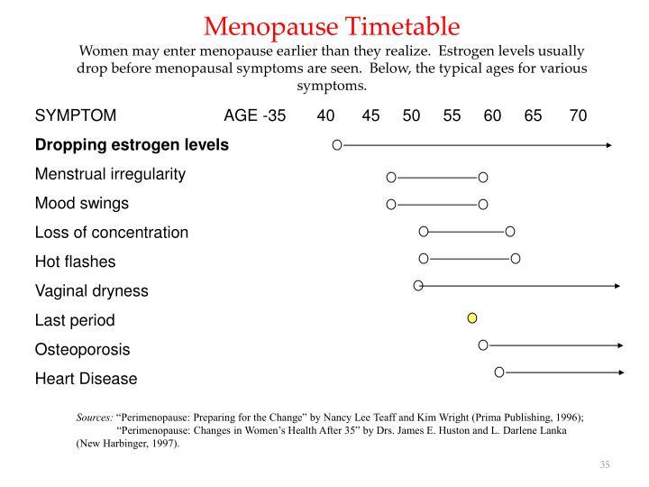 Menopause Timetable