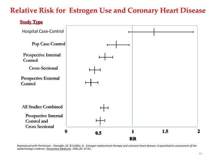 Relative Risk for  Estrogen Use and Coronary Heart Disease