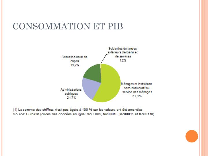 CONSOMMATION ET PIB