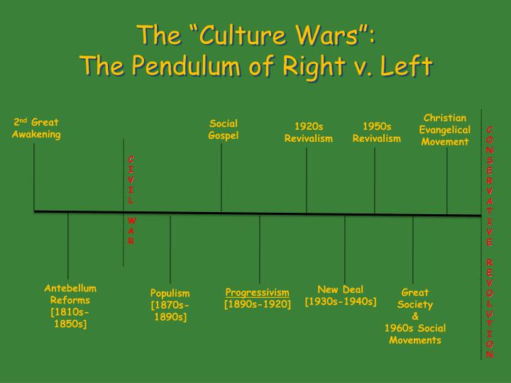 """The """"Culture Wars"""":"""