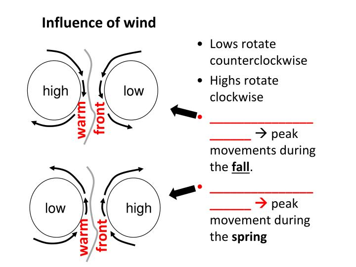 Influence of wind