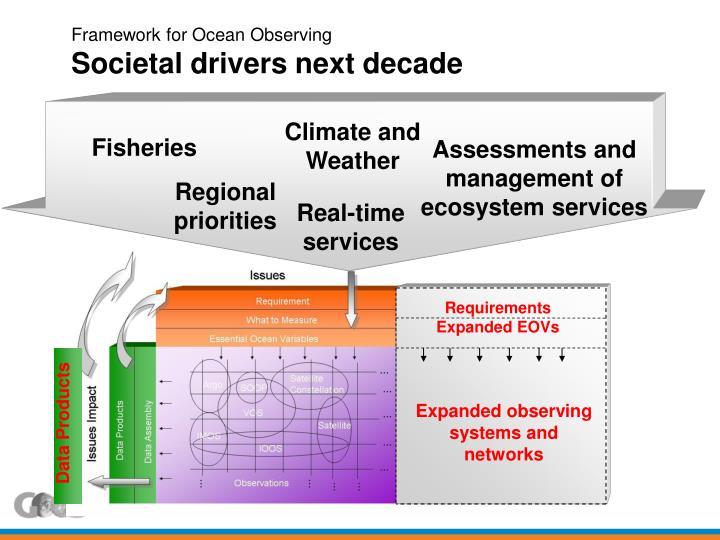 Framework for Ocean Observing