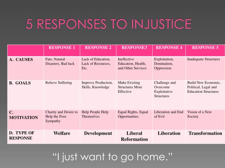5 RESPONSES TO INJUSTICE