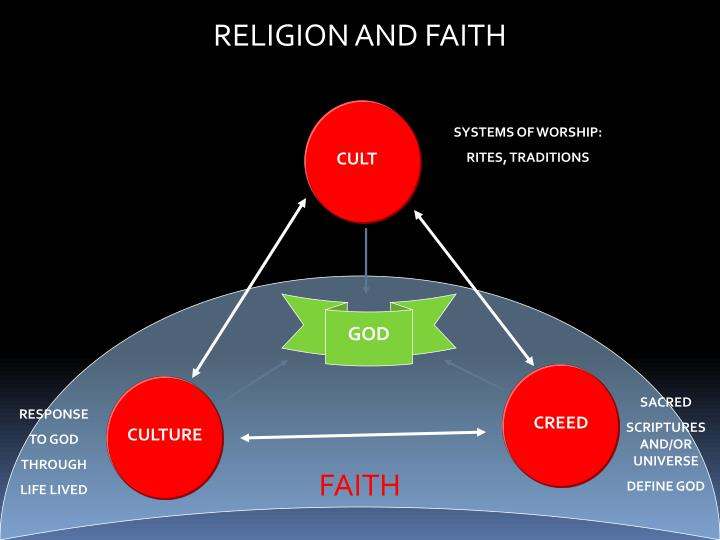 RELIGION AND FAITH