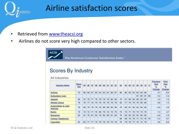 Airline satisfaction scores