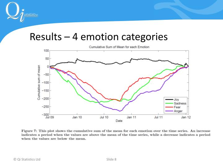 Results – 4 emotion categories