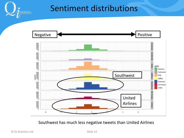 Sentiment distributions