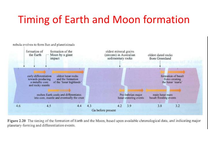 Timing of Earth and Moon formation