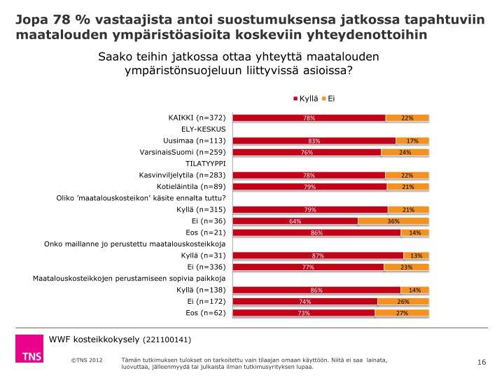 Jopa 78 % vastaajista antoi suostumuksensa jatkossa tapahtuviin maatalouden ympäristöasioita koskeviin yhteydenottoihin
