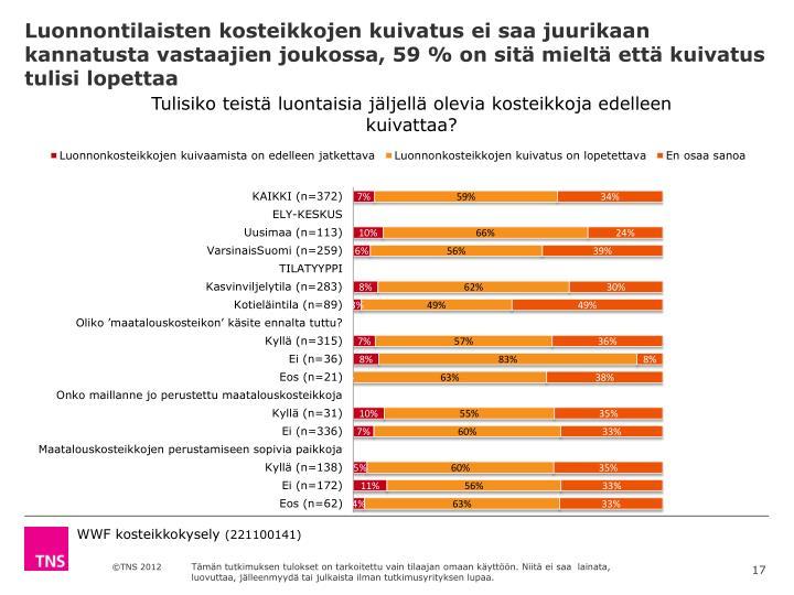 Luonnontilaisten kosteikkojen kuivatus ei saa juurikaan kannatusta vastaajien joukossa, 59 % on sitä mieltä että kuivatus tulisi lopettaa