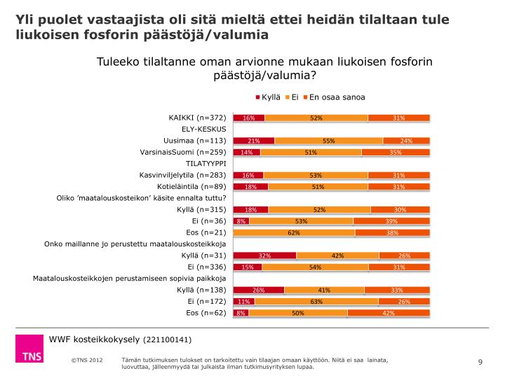 Yli puolet vastaajista oli sitä mieltä ettei heidän tilaltaan tule liukoisen fosforin päästöjä/valumia