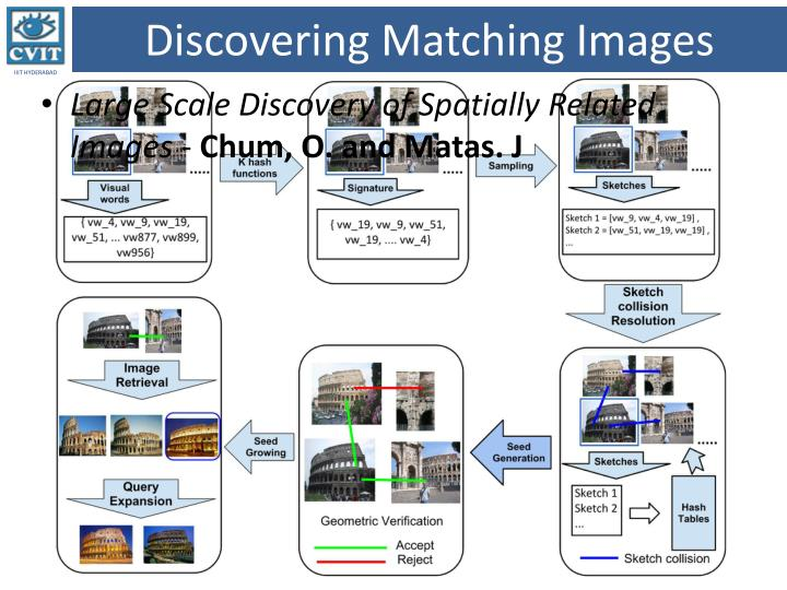 Discovering Matching Images