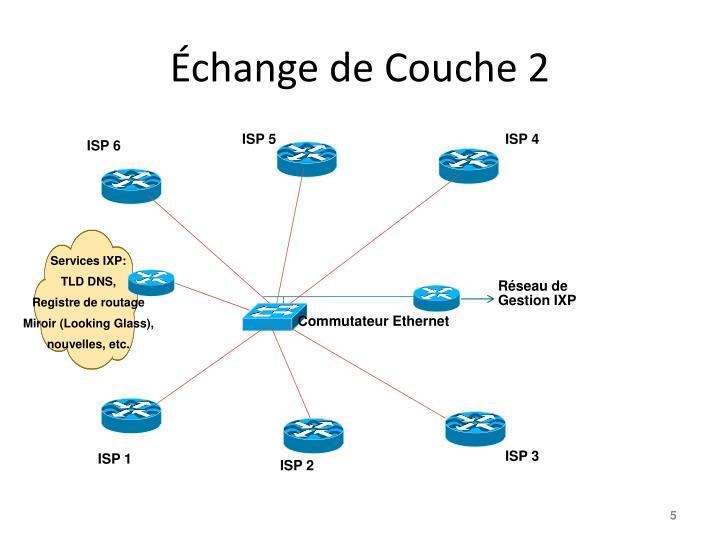 Échange de Couche 2