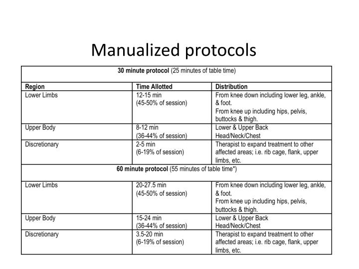 Manualized protocols