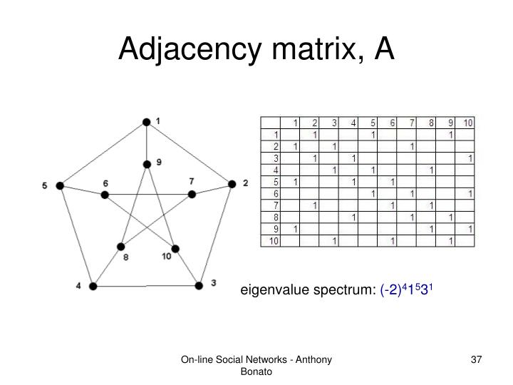 Adjacency matrix, A