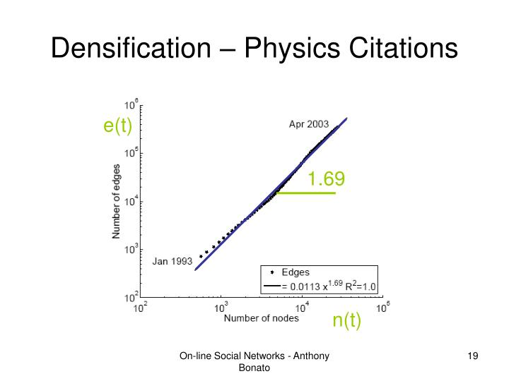 Densification – Physics Citations