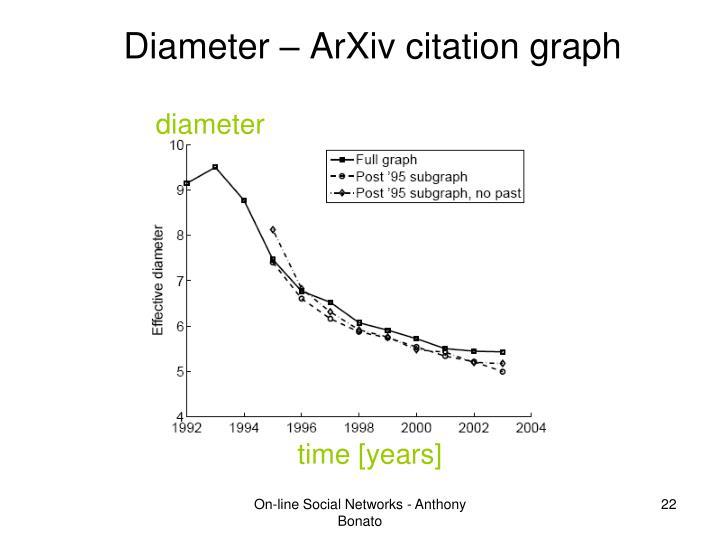 Diameter – ArXiv citation graph