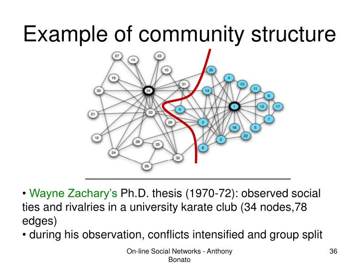 Example of community structure
