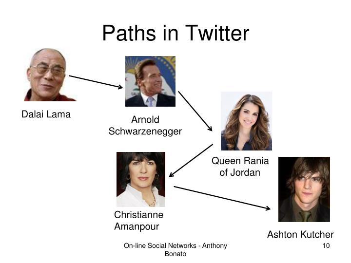 Paths in Twitter