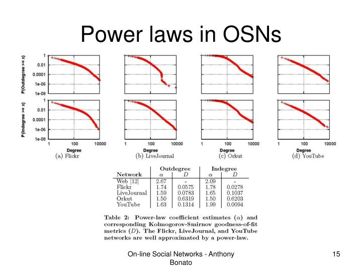 Power laws in OSNs