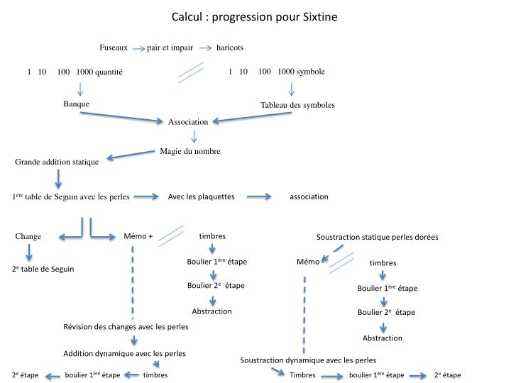 Calcul : progression pour Sixtine