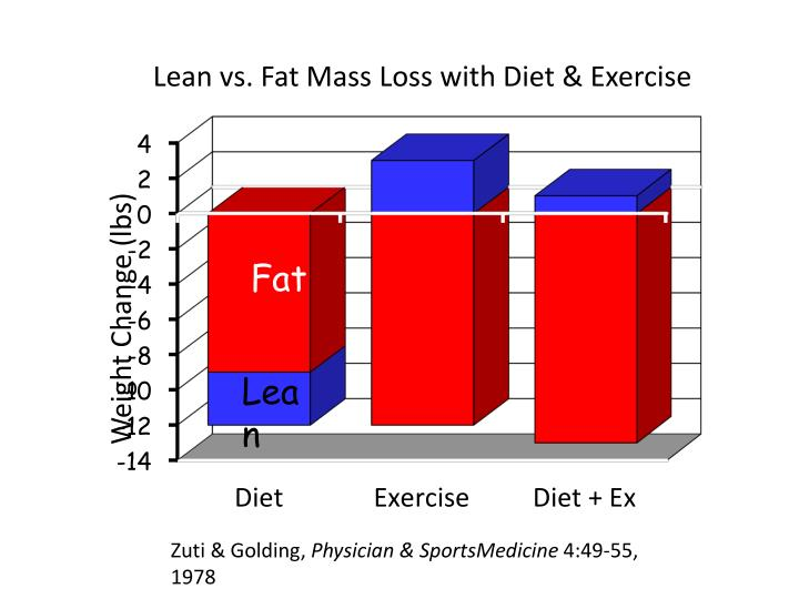 Lean vs. Fat Mass Loss with Diet & Exercise