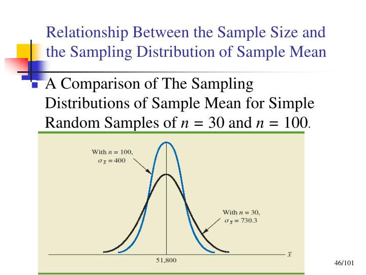 Relationship Between the Sample Size and the Sampling Distribution of Sample Mean