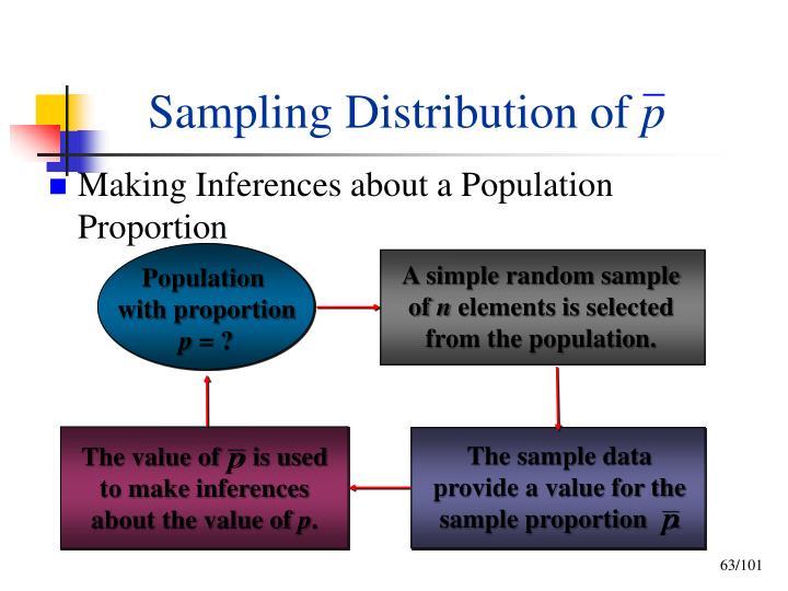 The sample data