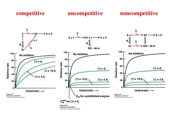 competitive                uncompetitive            noncompetitive
