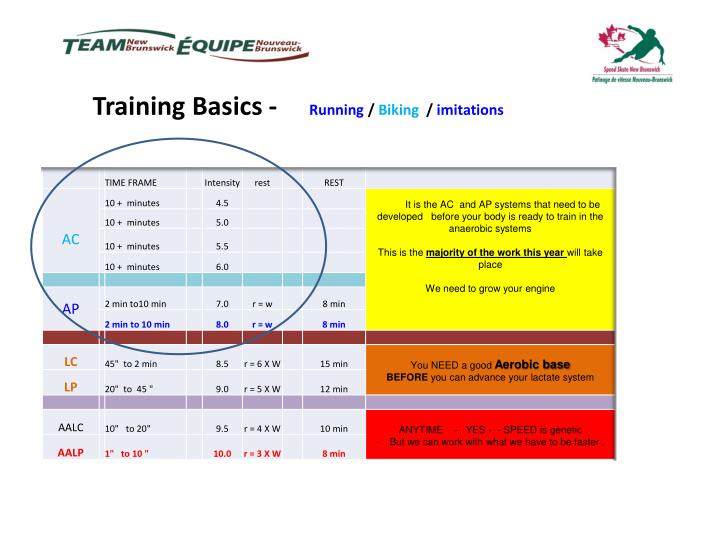 Training Basics -