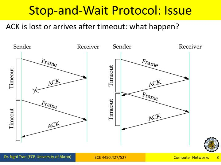Stop-and-Wait Protocol: Issue