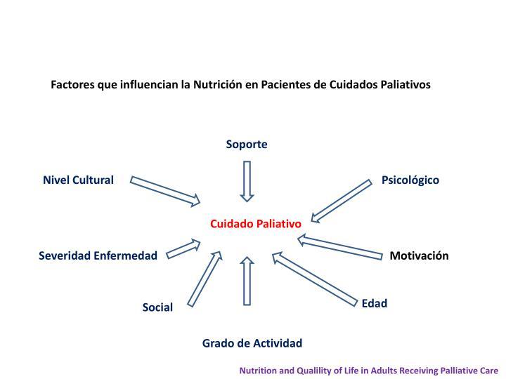 Factores que influencian la Nutrición en Pacientes de Cuidados Paliativos
