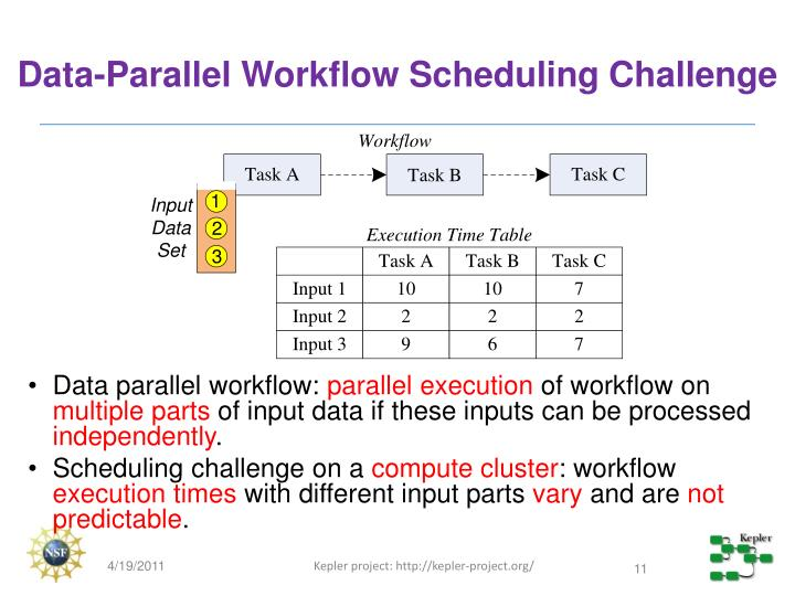 Data-Parallel Workflow Scheduling Challenge