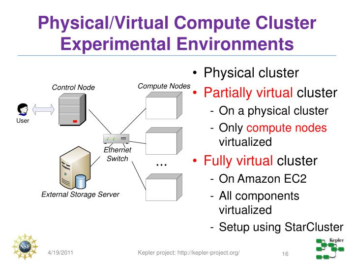 Physical/Virtual Compute Cluster Experimental Environments