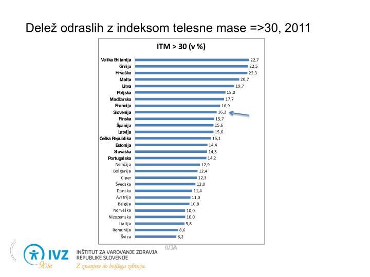 Delež odraslih z indeksom telesne mase =>30, 2011