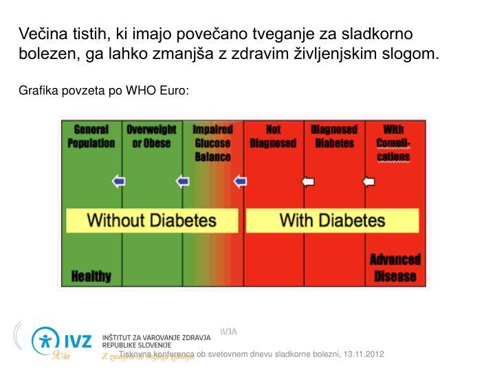 Večina tistih, ki imajo povečano tveganje za sladkorno bolezen, ga lahko zmanjša z zdravim življenjskim slogom.